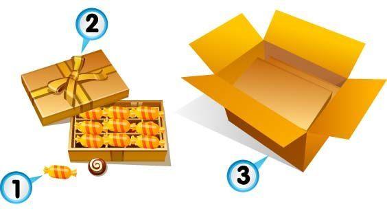 packaginghow